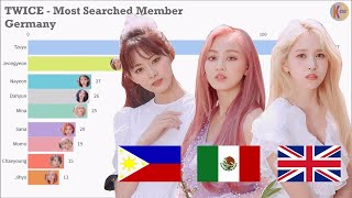 TWICE ~ Most Popular Member in Different Countries