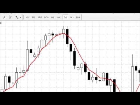 Индикатор «Скользящие средние» - простая стратегия бинарных опционов