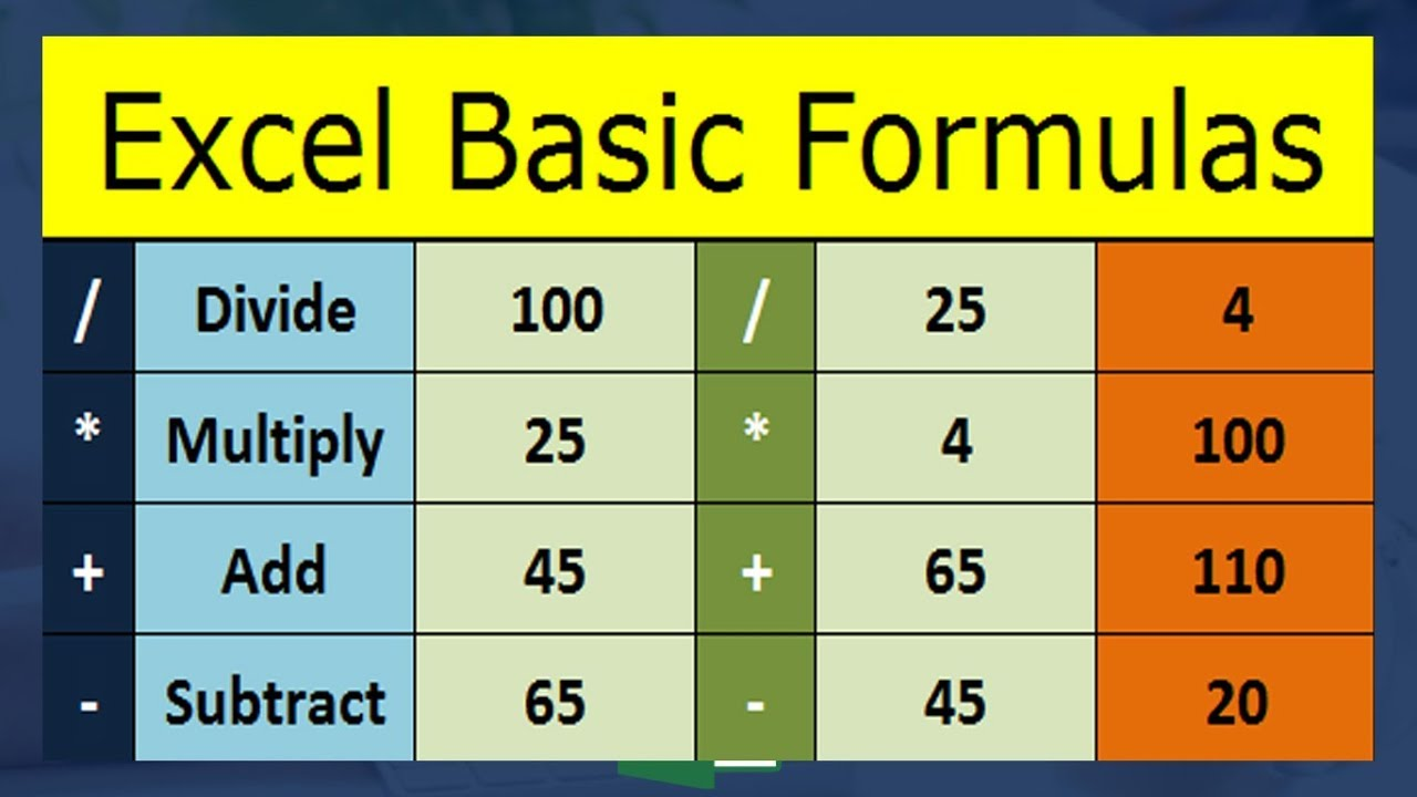 Basic Excel Formula   Multiply, Divide,Add, Subtract in Microsoft Excel