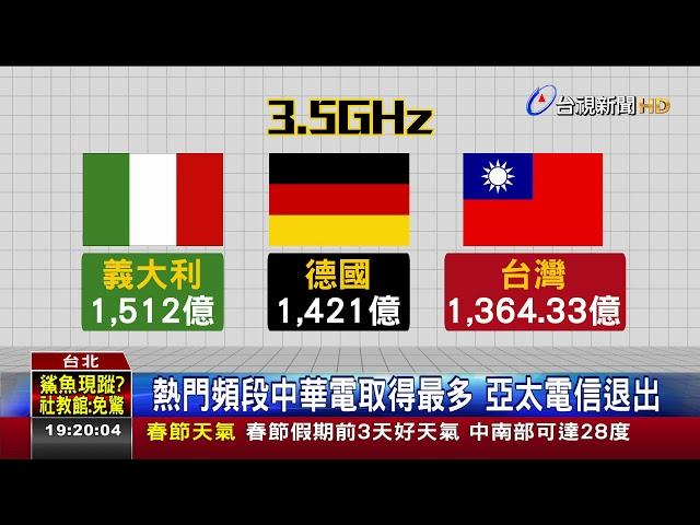 5G競標1380.81億民眾憂吃到飽資費逾2千