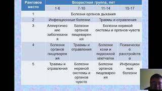 Возрастная физиология и школьная гигиена, лекция 9