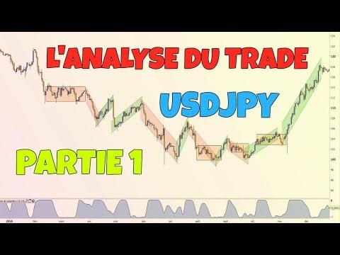USDJPY Partie 1/3 : L' Analyse du Trade