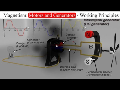 Magnetism: Motors and Generators - Working Principles