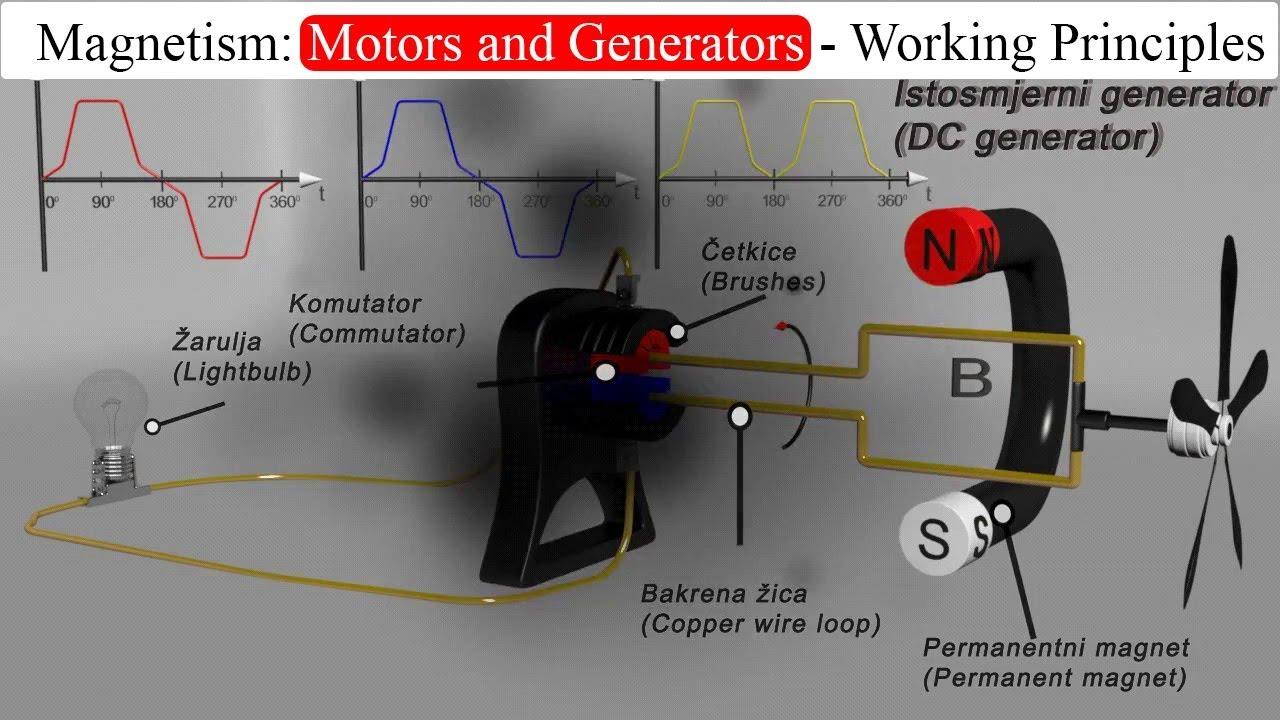 Magnetism Motors And Generators Working Principles Youtube Permanent Magnet Motor Wiring Diagram