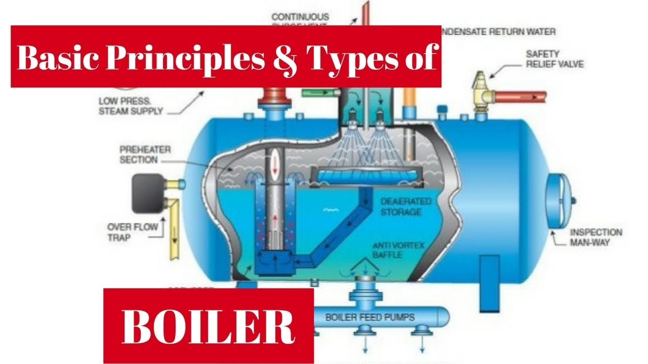 Boilers Basic Principles  U0026 Types