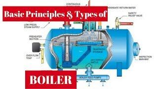 Boilers Basic Principles & Types | Piping Analysis