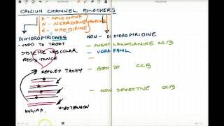 Calcium Channel Blockers made Simple