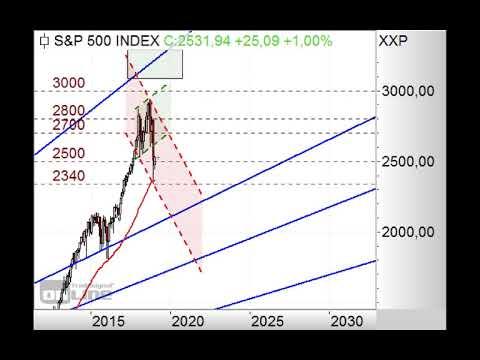 S&P500 weiter im Abwärtstrend! - Chart Flash 07.01.2019