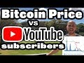 Bear Market Over? Did We Hit Bottom? Bitcoin Price compared with YouTube Subscribers