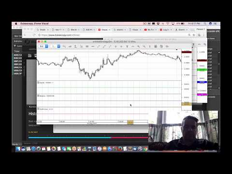 Complete demo of powerful Dukascopy Visual Jforex for algo forex trading