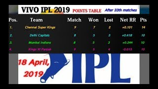 IPL 2019 points table [After 33th matches] | Most runs | Most wickets | Match schedule & Highlights