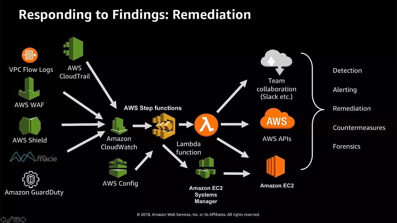 Remediating Amazon GuardDuty and AWS Security Hub Findings - AWS Online  Tech Talks