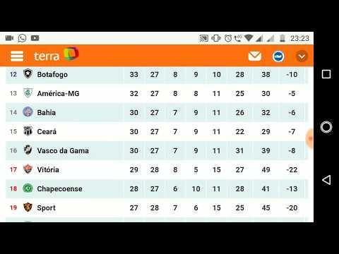 Foto Classificacao Do Brasileirao 2018 Tabela Brasileirao Shotoe
