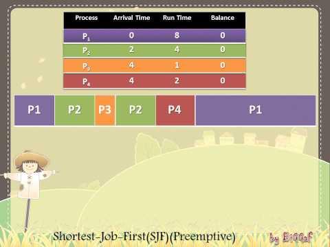 CPU Scheduling SJR Preemptive