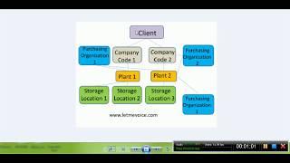 SAP MM | SAP Kurumsal Yapısı ile İlgili tartışma : Kurumsal Yapı