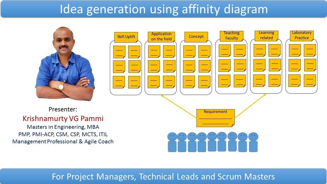 Affinity Diagram idea generation using affinity diagram using an example