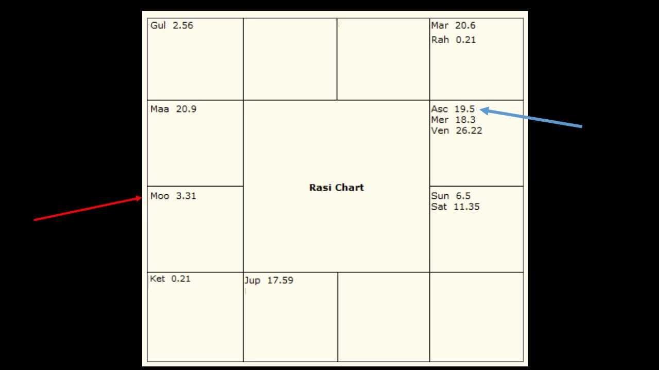Vedic birth chart generator choice image free any chart examples vedic birth chart generator choice image free any chart examples mahatma gandhi birth chart choice image nvjuhfo Gallery
