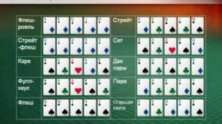 Основы правила игры в Покер Техас Холдем Обучение