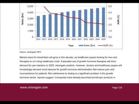 Pre Filled Syringes Market 2015-2025 Report
