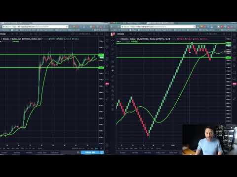 Renko Crypto Trading