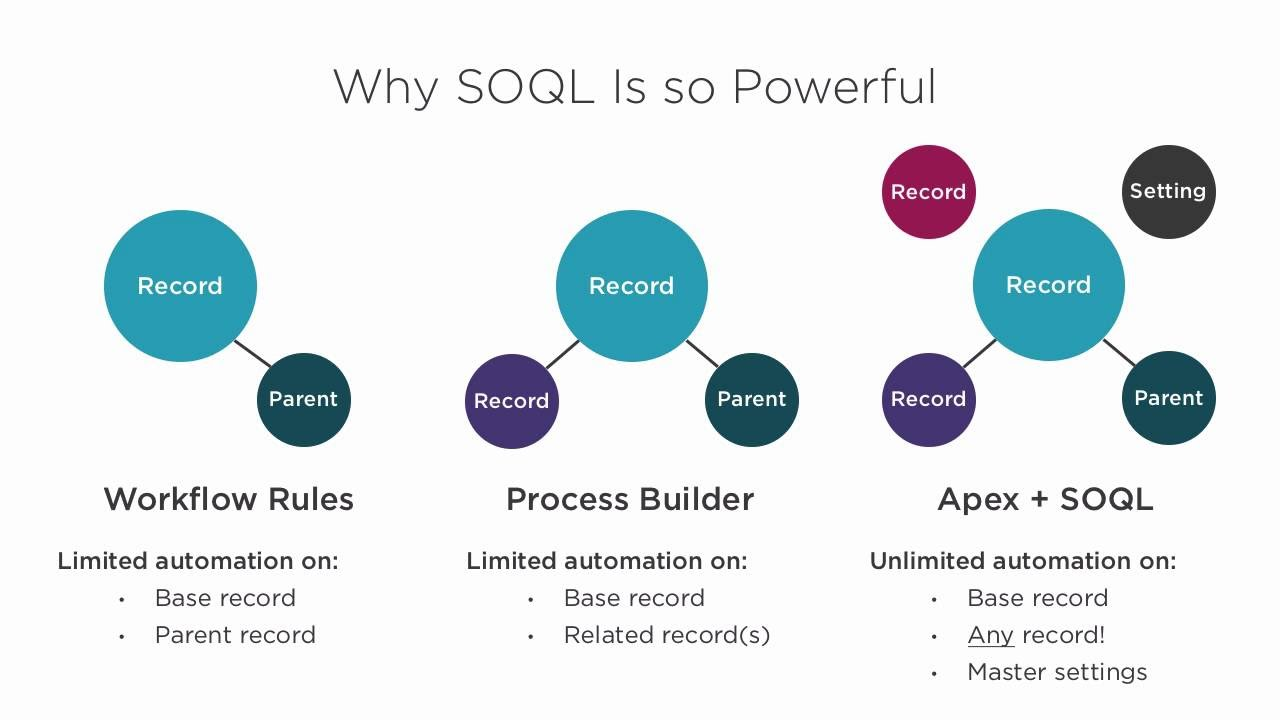 Apex Academy: The Power of SOQL