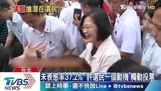 韓國瑜民調止跌 大選未表態37.2%新高峰
