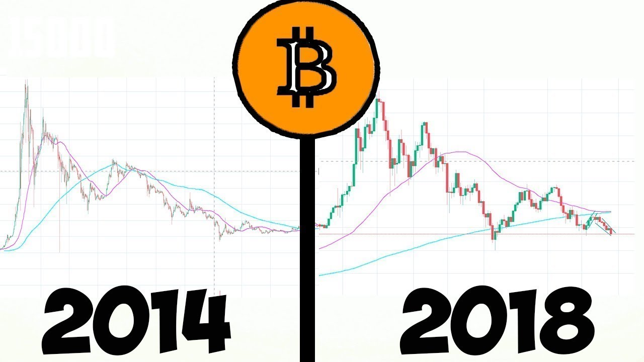 Bitcoin 2014 vs 2018 – Future Price Prediction of Bitcoin