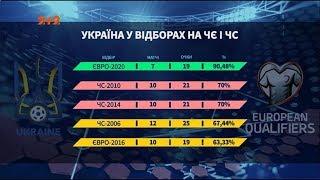 Збірна України на Євро 2020 яким був шлях команди Андрія Шевченка у відборі