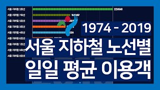 서울 지하철 노선별 일일 평균 이용객 | 1974 - …
