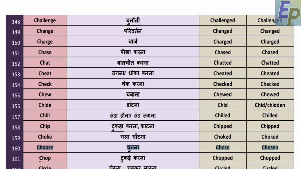 Verbs Verb List Pdf With Hindi Meaning Free Download A To Z Verb