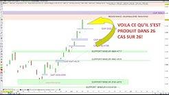 CAC40: analyse technique et matrice de trading pour Lundi 08/06/20