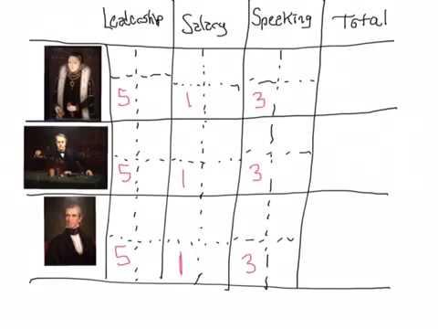 Criteria matrix or pugh matrix essay