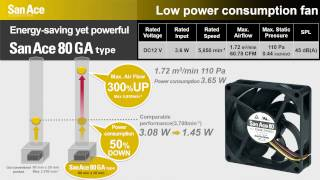 Energy saving yet powerful - San Ace 80x20 GA Low Power Consumption Fan