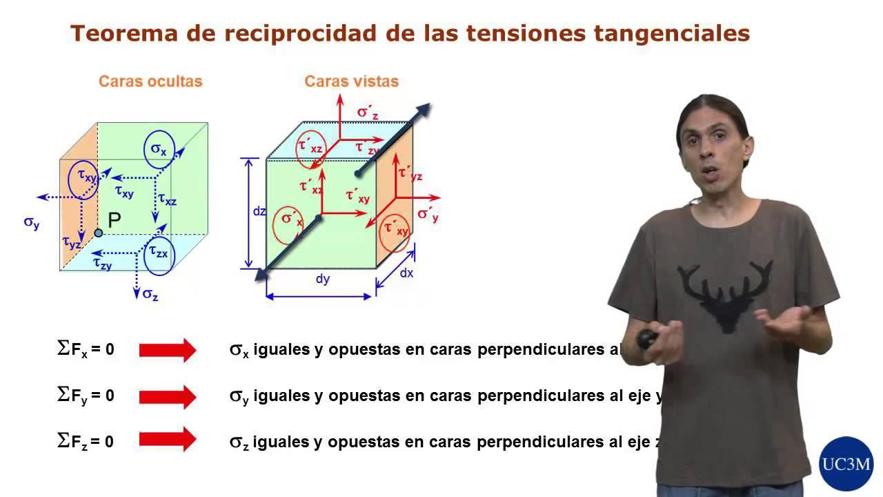 Tensor mecanico definicion