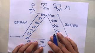 El Triángulo de Exposición