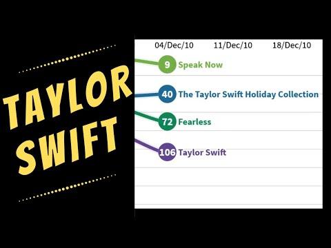 TAYLOR SWIFT: Billboard 200 Chart History (2006–13)
