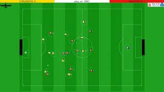 RoboCup2018 Soccer Simulation 2D Final