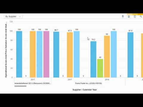 Real-Time Reporting and Monitoring for Procurement with SAP S/4HANA