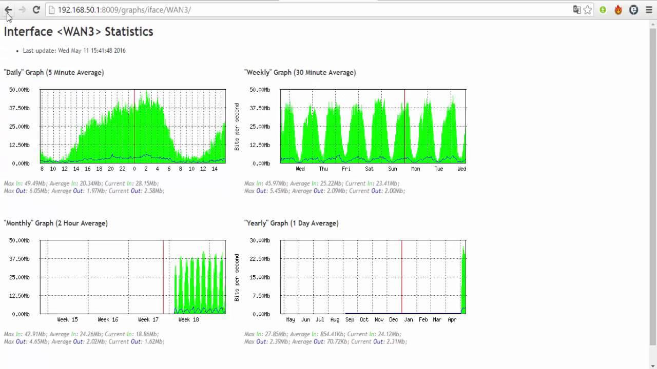 Monitorear Trafico Mikrotik y Mejorar tu Router    - With Loop Control -  YouTube for Musicians