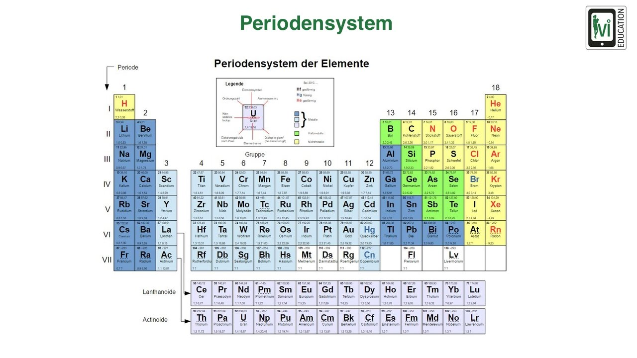 Periodensystem - YouTube