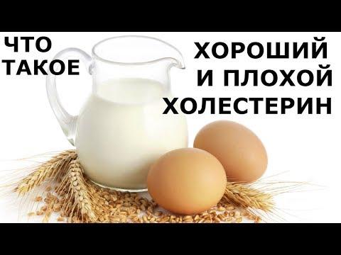 ЧТО ТАКОЕ ХОРОШИЙ И ПЛОХОЙ ХОЛЕСТЕРИН?Продукты,повышающие холестерин.