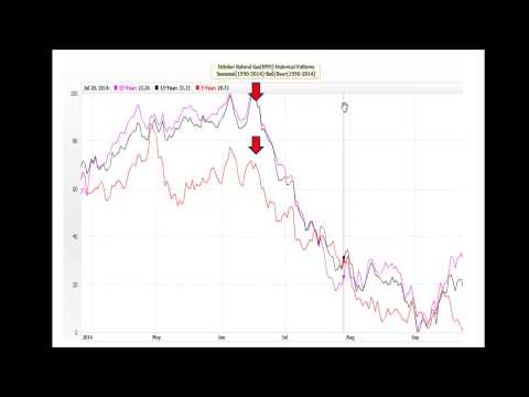 Seasonality Trends Sugar Cattle & Natural Gas