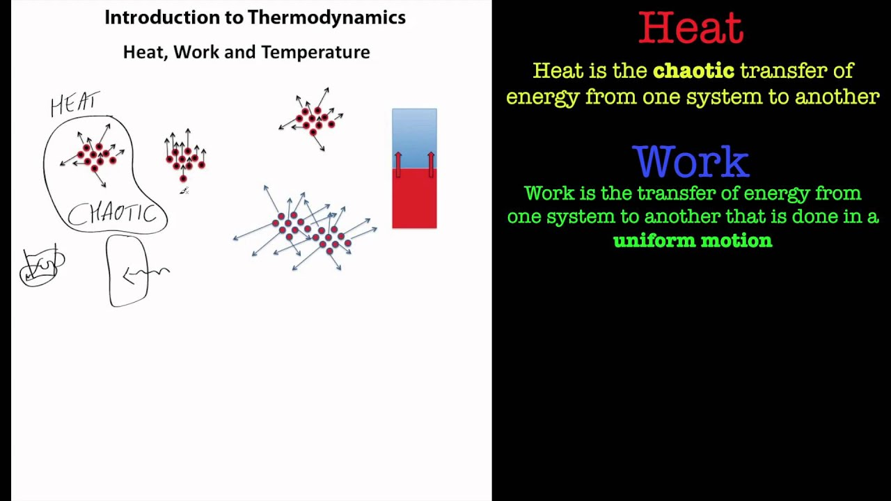 Thermodynamics - Heat, Work and Temperature. - YouTube
