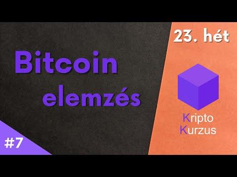 bitcoin elmélete)