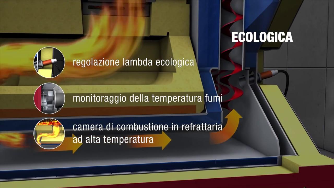 Caldaia a legna a gassificazione hargassner 20 60kw ita il funzionamento a fiamma inversa - Miglior riscaldamento per casa ...