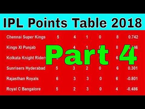 IPL Points Table 2018 - Indian Premier League (Part 3 (20/4/2018)
