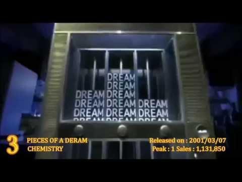 2001年 J-POP シングルランキング TOP55【ヒット曲メドレー】
