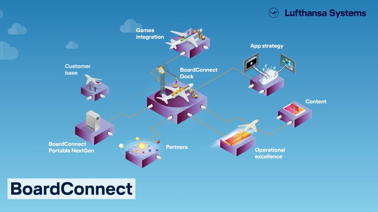 BoardConnect - Solutions, In-flight entertainment