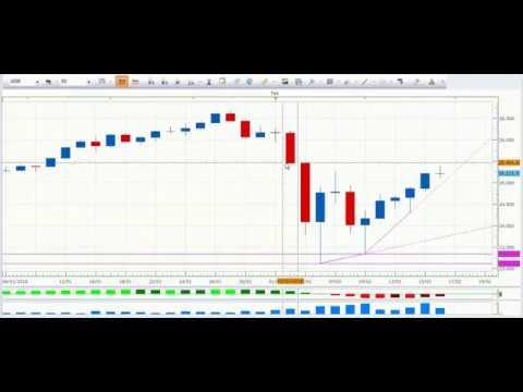 VÍDEO, Análisis semanal de los mercados financieros.