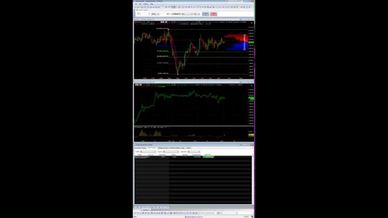 Introduction To Using Multicharts In Futures Trading Youtube